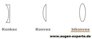 Linse Auge konvex bikonvex Konkav